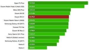 Cяоми ми A1 обзор характеристики отзывы цены