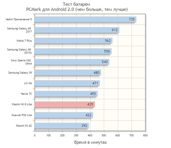 Сравнение Яндекс Телефон и Xiaomi Mi 8 Lite