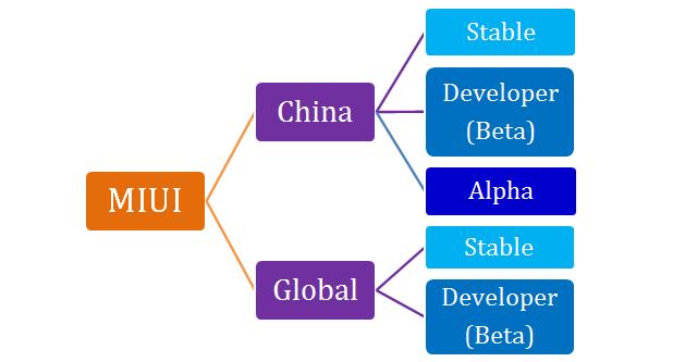 Различия прошивок Xiaomi. Особенности Global Version, Ростест и China ROM